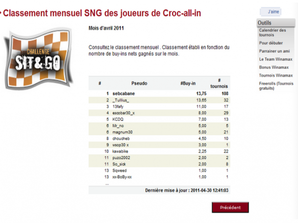 sebcabane meilleur joueurs SNG de croq all in    Mois  d Avril (a 10h de la fin du mois)  (2eme mois consécutif)
