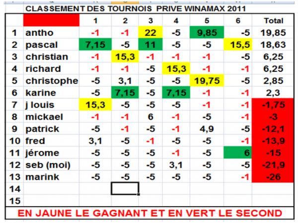 RESULTAT DE LA 6EME MANCHE ON LINE 1/PASCAL 2/ JEROME