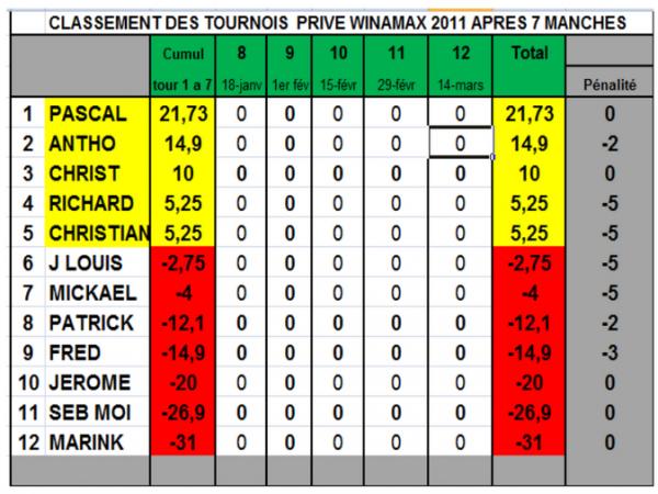 Classement championnat on line après la 7eme manche 1/Géo5 2/Christophe  3/Pascal   IL MANQUE -5 A PATRICK J AI OUBLIE D ENLEVER LES -5 DE LA MANCHE 7