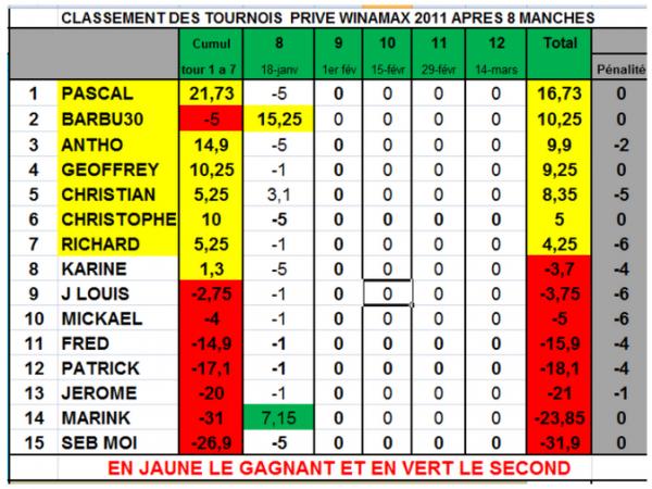 Classement tournois privés On Line  Manche8   1barbu 2marink 3christian  Pascal reste 1er du général