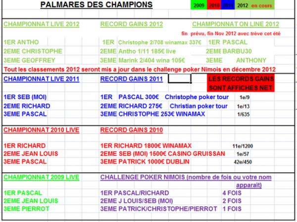 Panthéon Poker Nimois (mis a jour)