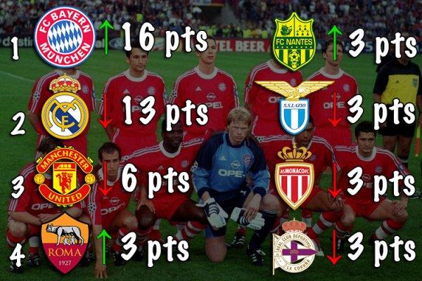 Classement des Meilleurs Clubs Européens (2000-2005)