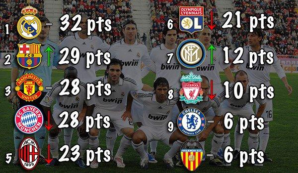 Classement des Meilleurs Clubs Européens (2006-2010)