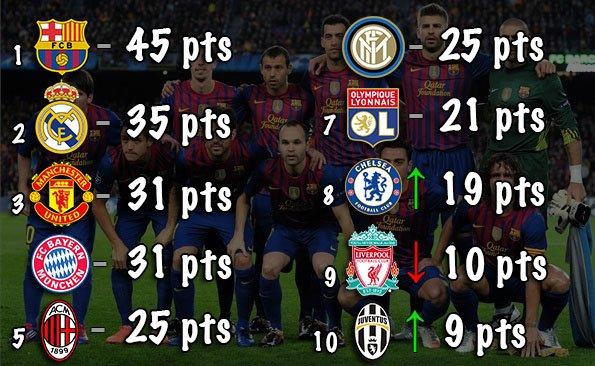 Classement des Meilleurs Clubs Européens (2011-2015)