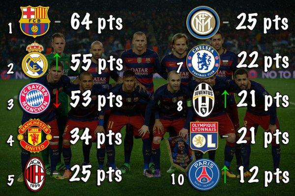 Classement des Meilleurs Clubs Européens (2016-2020)