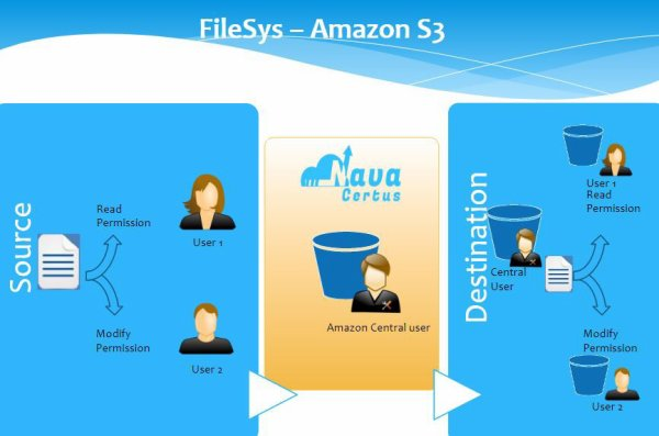 File System to Amazon migration