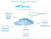 Nava Certus is a cloud migration solution