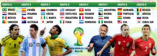 Le tirage au sort complet pour le mundial 2014 en Brésil