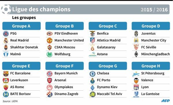 La Juventus est tombé dans le groupe  D de la mort pour la Champions League.