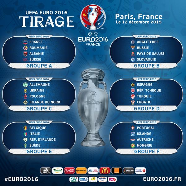 Je vous présente tous les groupes pour l'Euro 2016 en France.