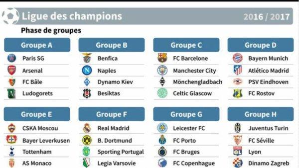 Je vous présente le tirage au sort de la Ligue des Champions pour la saison 2016-2017.