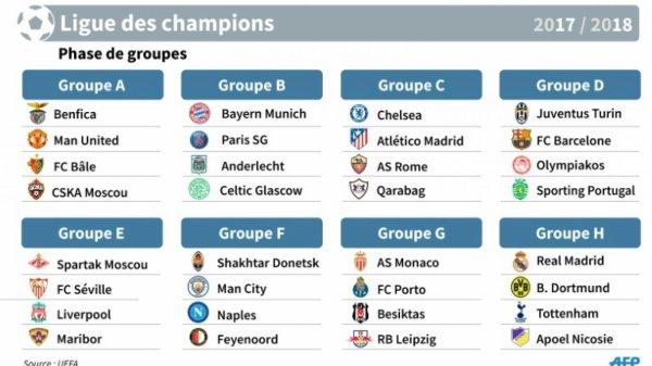 La Juventus est tombé dans le groupe D pour la Ligue des Champions 2017-2018.