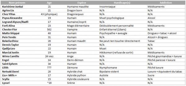 Liste de persos de rp (pour ceux qui voudraient)