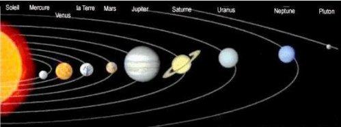 ordre des planetes