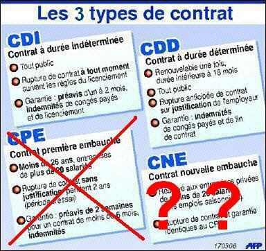 Voici les contrats employés le plus couramment en France !   Ce