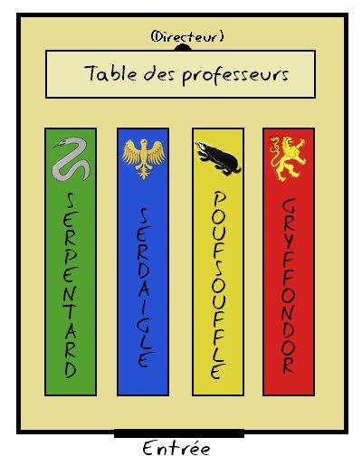 Poudlard: présentation