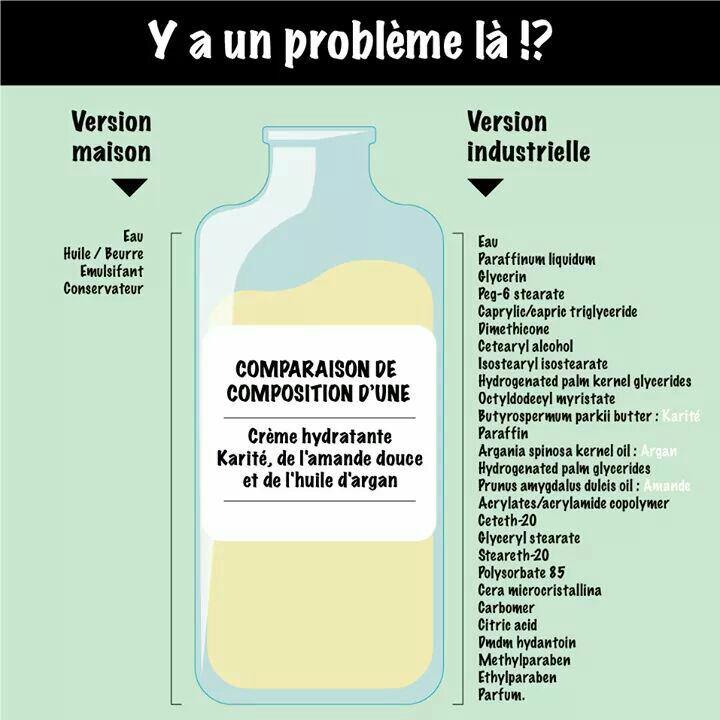 Comparaison  naturel / industriel