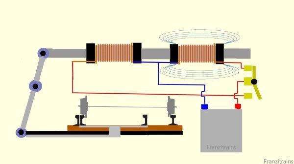La page du bricoleur - Comment fonctionne un moteur d'aiguillage pour train électrique (1)