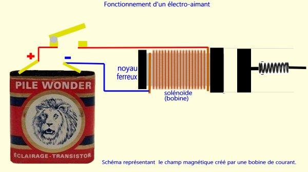 La page du bricoleur - Comment fonctionne un électro-aimant (1)