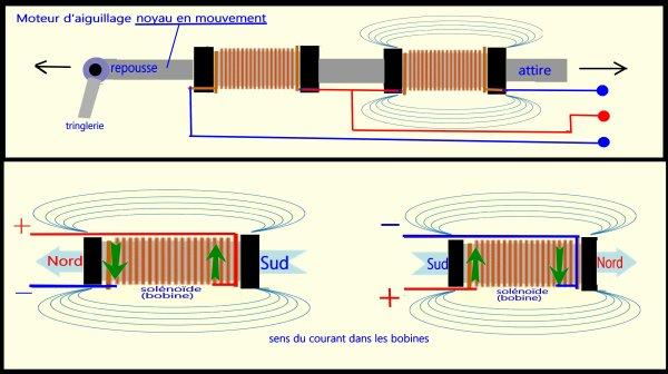 La page du bricoleur - Comment fonctionne un électro-aimant (3)