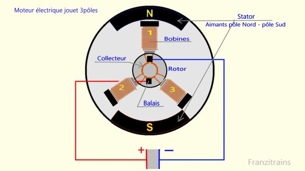 Mon réseau - Les moteurs électriques jouets ,comment ça marche (v).
