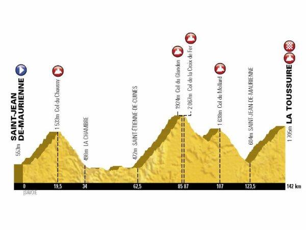 L'Etape du Tour, entre Saint-Jean-de-Maurienne et La Toussuire - Les Sybelles, aura lieu le dimanche 19 juillet 2015 !...