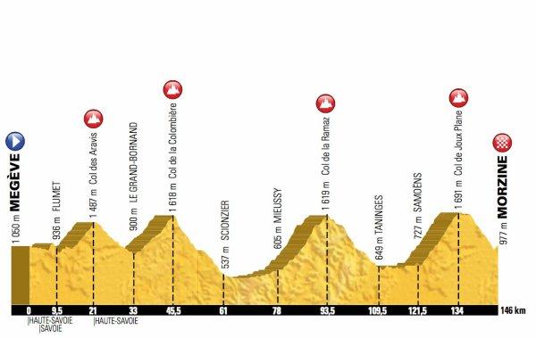 L'Etape du Tour, entre Megève et Morzine, aura lieu le dimanche 10 juillet 2016 !...