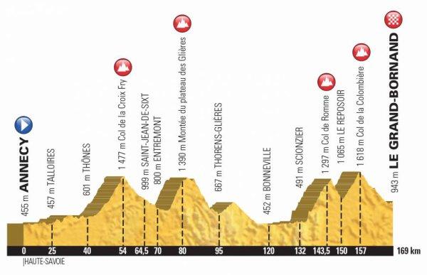 L'Etape du Tour, entre Annecy et Le Grand-Bornand, aura lieu le dimanche 08 juillet 2018 !...