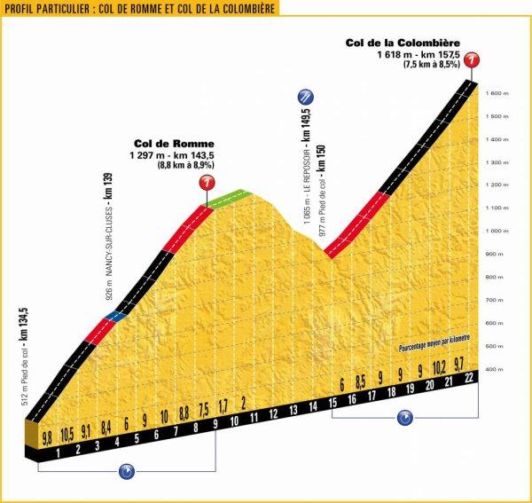 L'Etape du Tour Annecy - Le Grand-Bornand, en Haute-Savoie !...