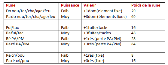 Tuto forgemagie (complet)