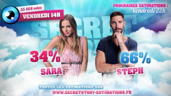 Estimations des 6èmes nominations : SARA / STEPH