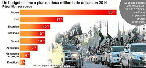 Comment l'Etat Islamique finance-t-il les actions de Daech ?