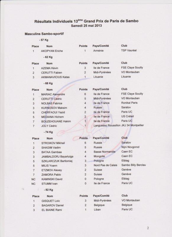 13ème Grand Prix de Paris de Sambo au stade Charlety le 25 mai 2013 Classements