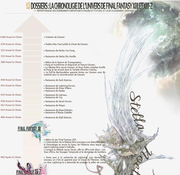 Chronologie Final Fantasy XIII et XIII-2