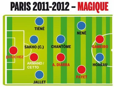 Au PSG on prépare 2011/2012