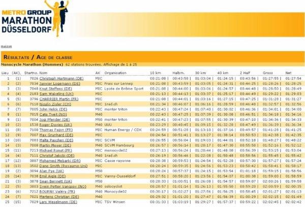 resultat marathon 2013
