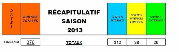 Pointage en cours - Saison 2013
