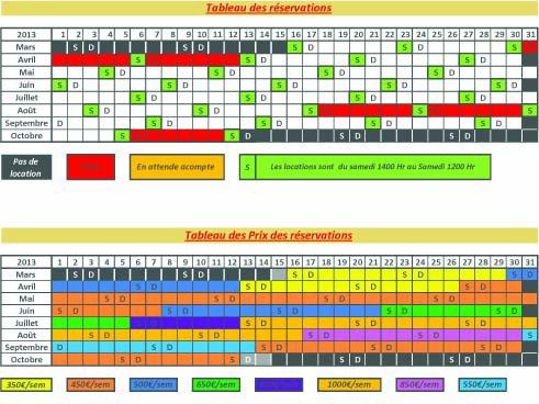 Tableaux des prix et des réservations pour 2013