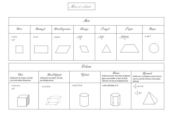 Mathématiques : Formules d'aires et de volumes
