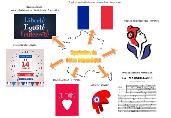 EMC : Notre République