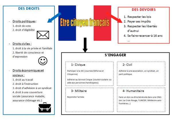 EMC : Etre citoyen français