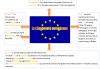 EMC : Etre citoyen européen