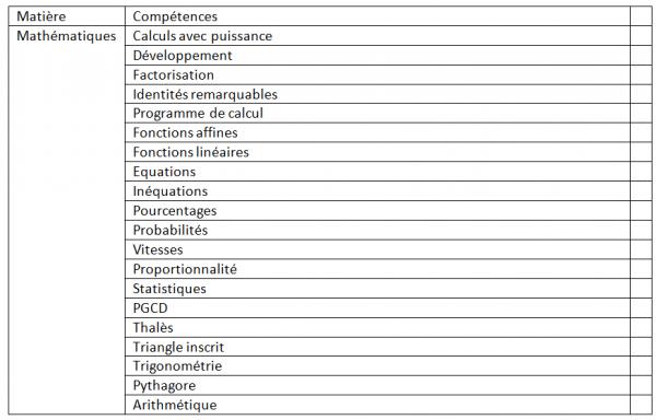 Mathématique : Tableau des compétences pour le brevet