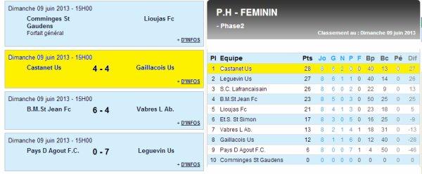 Castanet - Gaillac (09/06/13)