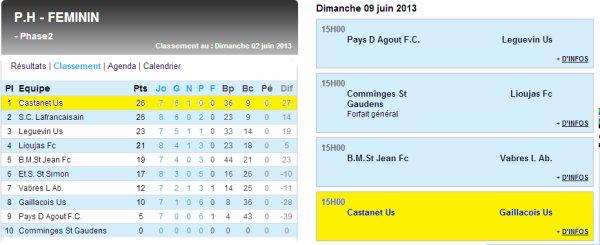 Lafrançaise - Castanet (26/05/13)
