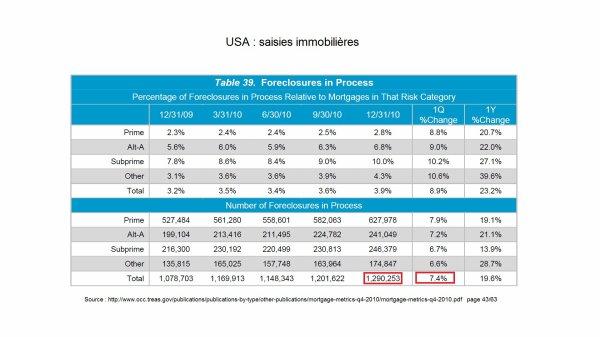 Fin des USA : explosion des saisies immobilières en 2011