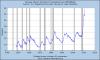 Fin des USA : explosion du chômage de longue durée