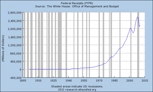 Fin des USA : explosion de la dette et effondrement des recettes