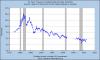 Fin des USA : effondrement du dollar et North American Union