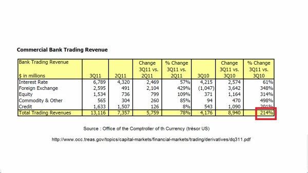 Banques US : +214% d'augmentation des revenus de trading !
